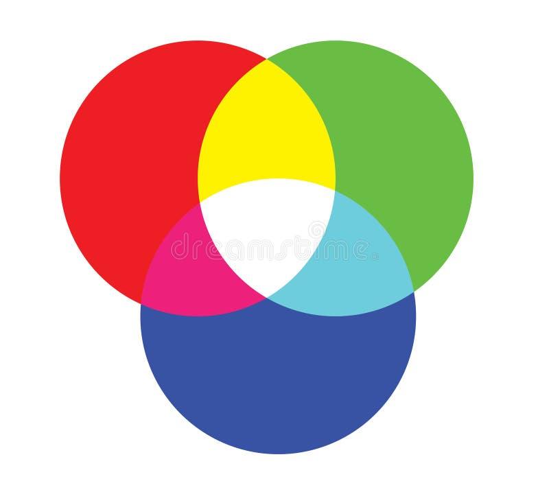 Rgb-färghjul vektor illustrationer