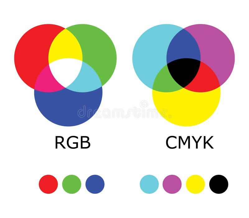 Rgb- und CMYK-Farbdiagramm lizenzfreie abbildung