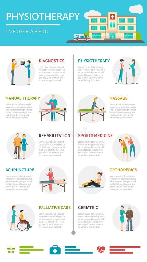 Riabilitazione Infographics di fisioterapia illustrazione vettoriale
