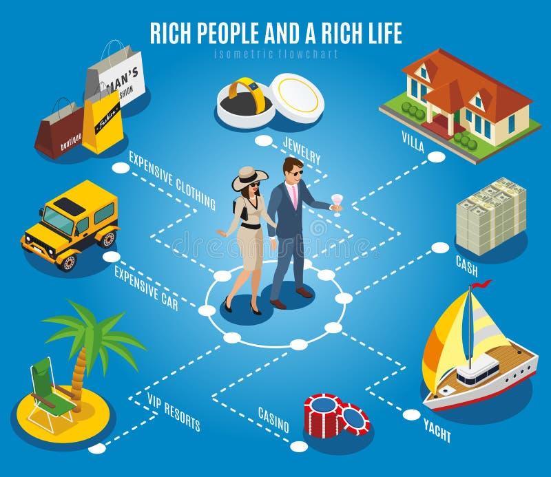 Rich People Isometric Flowchart illustration stock