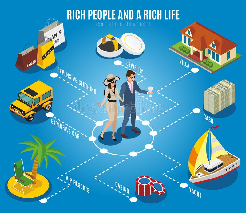 Rich People Isometric Flowchart. On blue background with villa, expensive car, jewelry, yacht, vip resorts vector illustration stock illustration