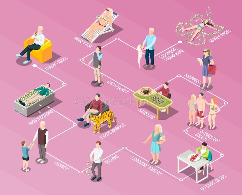 Rich People And Rich Life flödesdiagram royaltyfri illustrationer