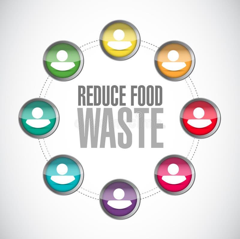 riduca il concetto del segno della comunità dei rifiuti alimentari royalty illustrazione gratis