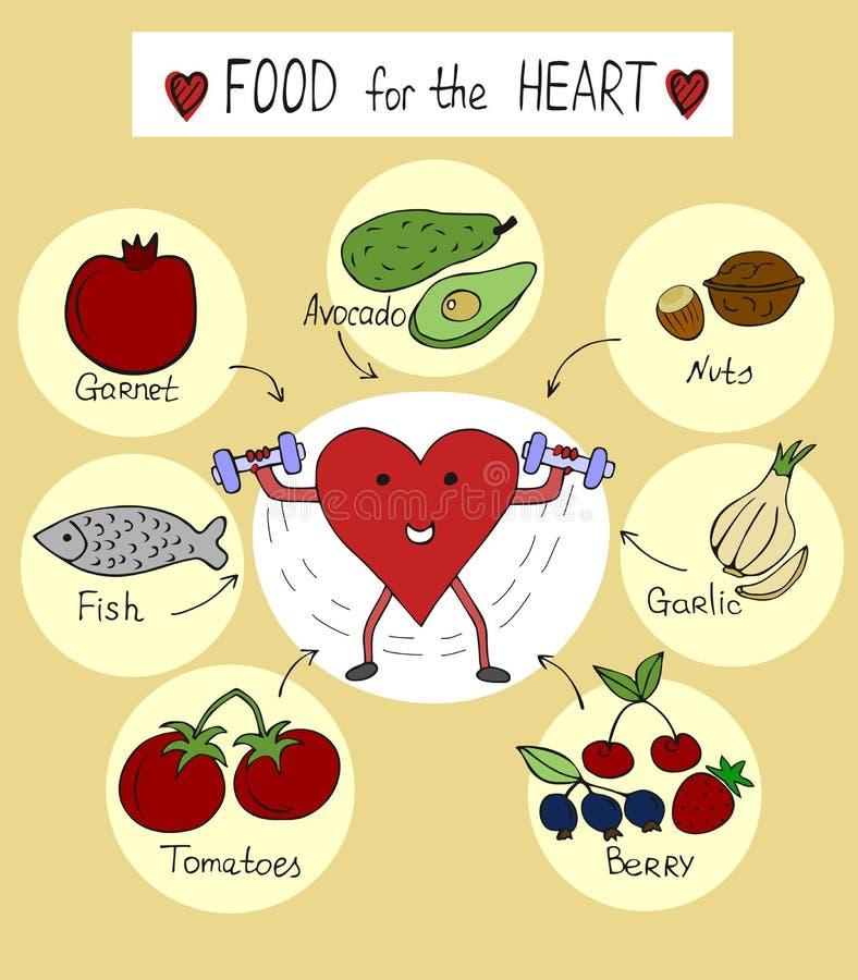 Riktig näring för en sund hjärta vektor illustrationer