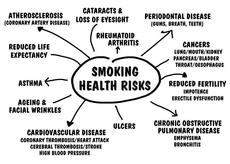 Rischi per la salute di fumo illustrazione di stock