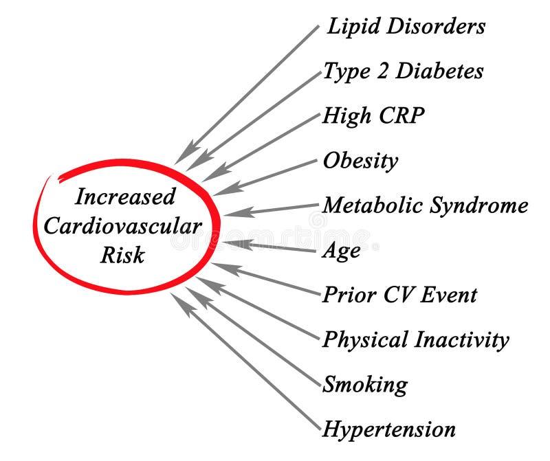 Rischio cardiovascolare aumentato illustrazione di stock