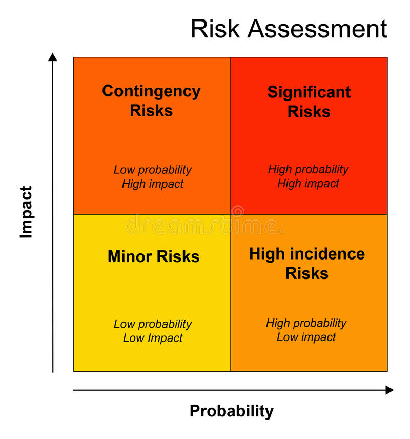 Risicoberekening vector illustratie