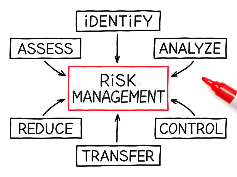 Risikomanagement-Flussdiagramm-Rot-Markierung lizenzfreie stockfotografie