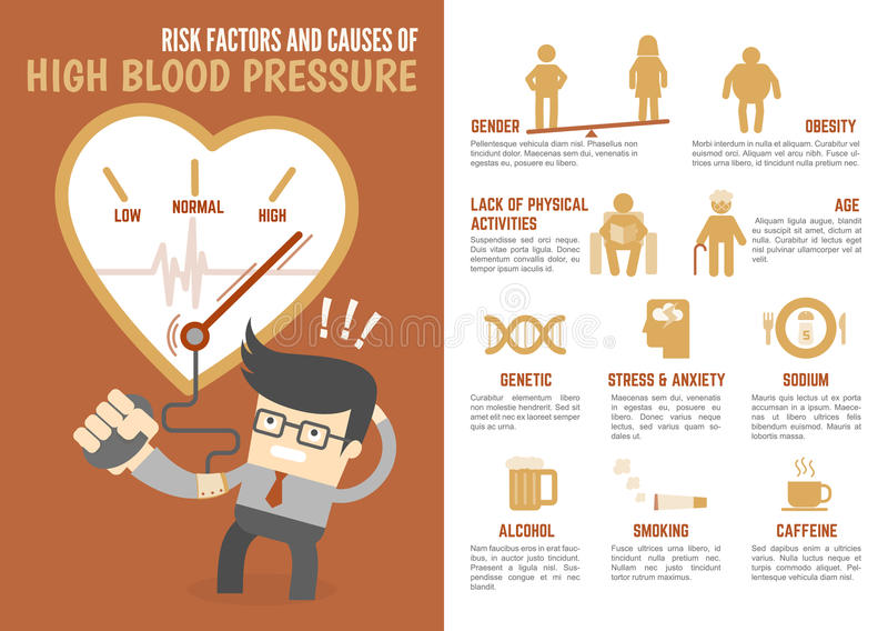 Risk factors and causes of high blood pressure infographic royalty free illustration