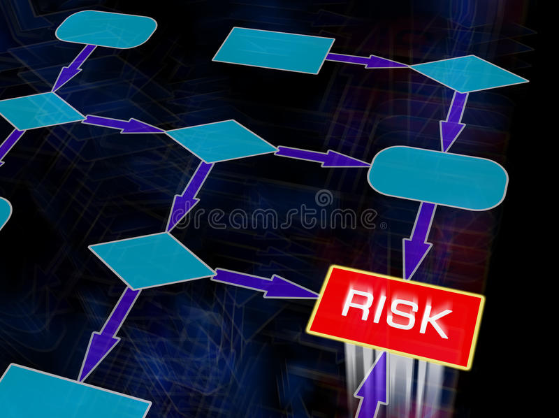 Risk Flow diagram. Flow diagram with the word Risk on it royalty free stock photo