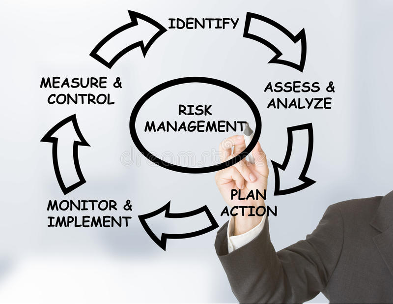 Download Risk management stock photo. Image of identify, monitor - 24564384