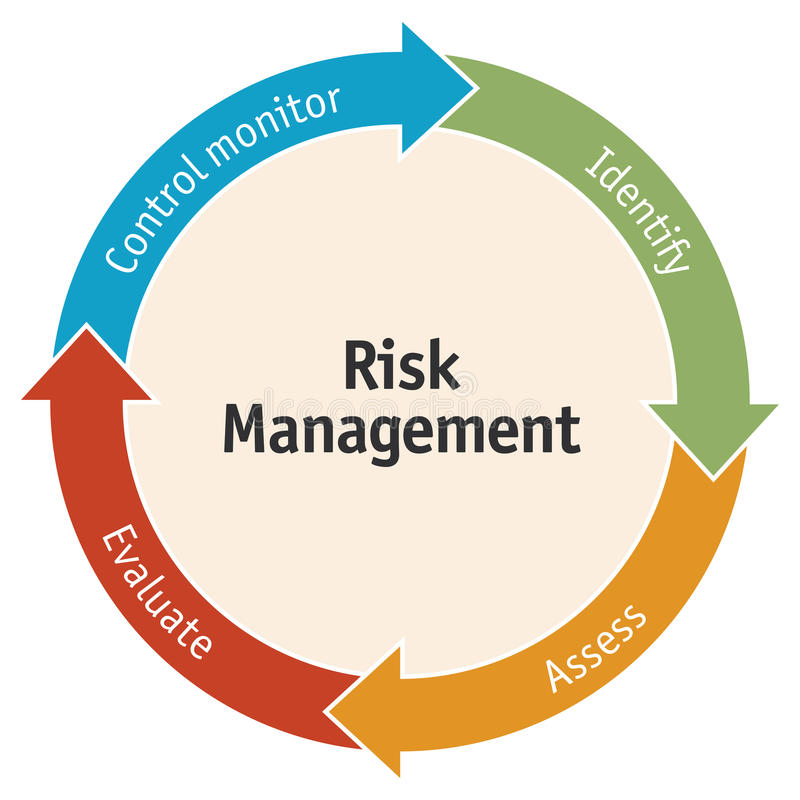 Risk management business diagram. Diagram of the 4 elements of risk and safety management. Vector version available stock illustration