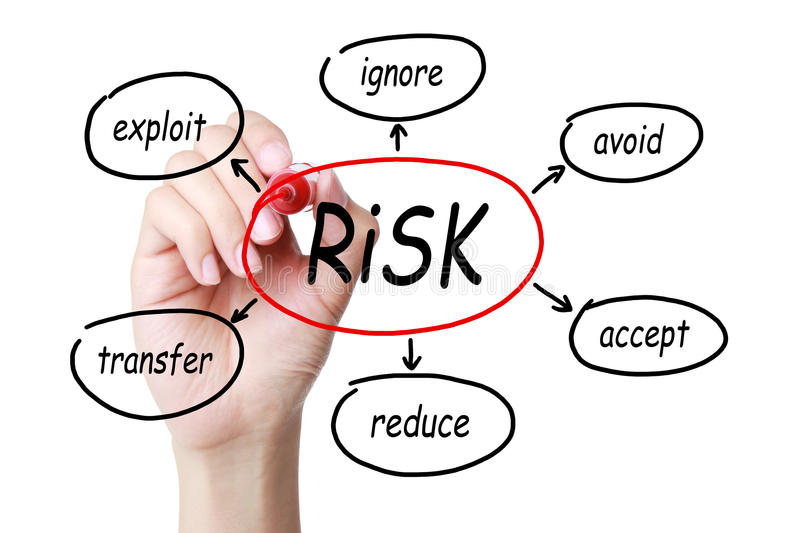 Risk Management Concept. Hand with red marker drawing chart of Risk Management Concept isolated on white background. Exploit, ignore, avoid, accept, reduce royalty free stock image