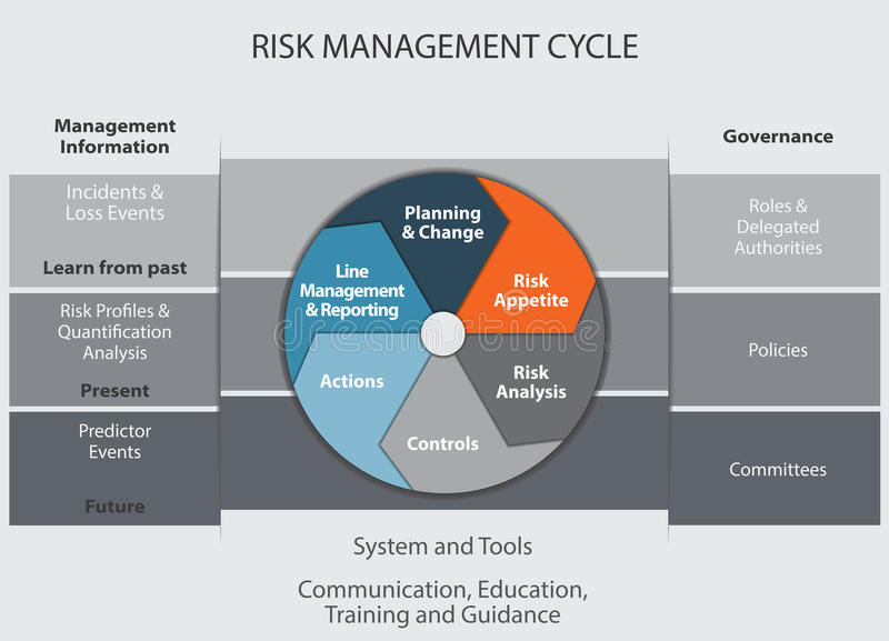 Risk Management Cycle stock illustration