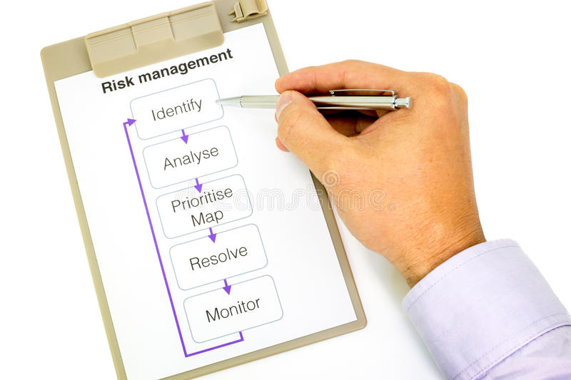 Risk management process on clipboard. Hand pointing a ball pen at the box which says Identify on a paper in a clipboard explaining the risk management process stock photo