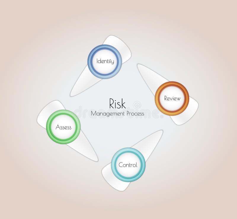 Risk management royalty free illustration
