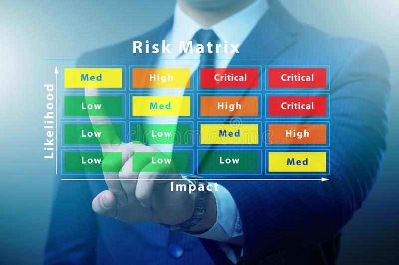 Risk Matrix concept with impact and likelihood stock photos