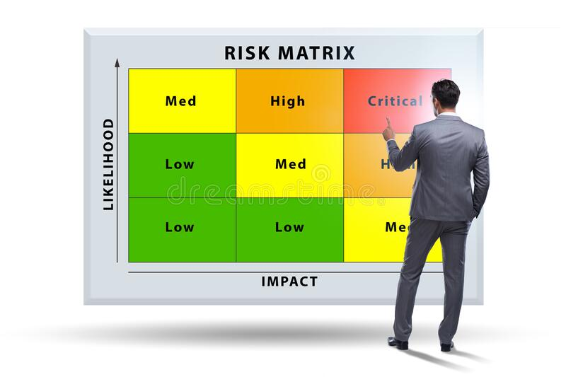 Risk Matrix concept with impact and likelihood royalty free stock images