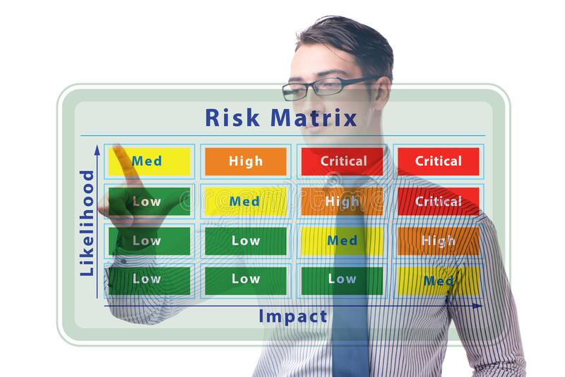Risk Matrix concept with impact and likelihood royalty free stock photo
