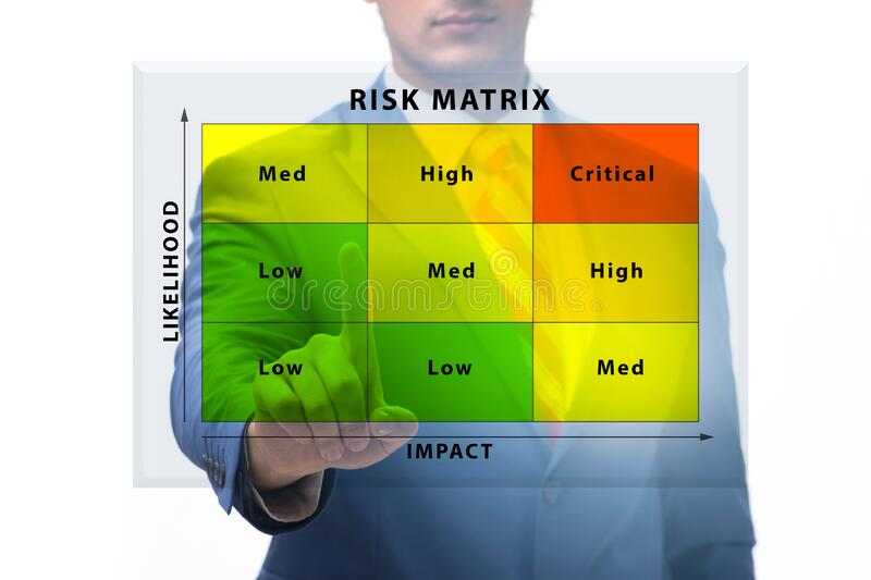 Risk Matrix concept with impact and likelihood royalty free stock image