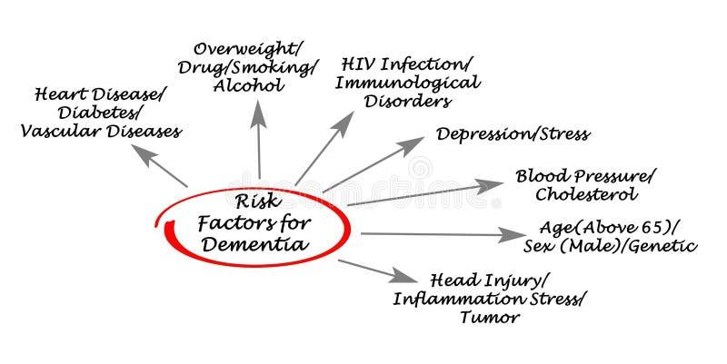Riskfaktorer för demens stock illustrationer