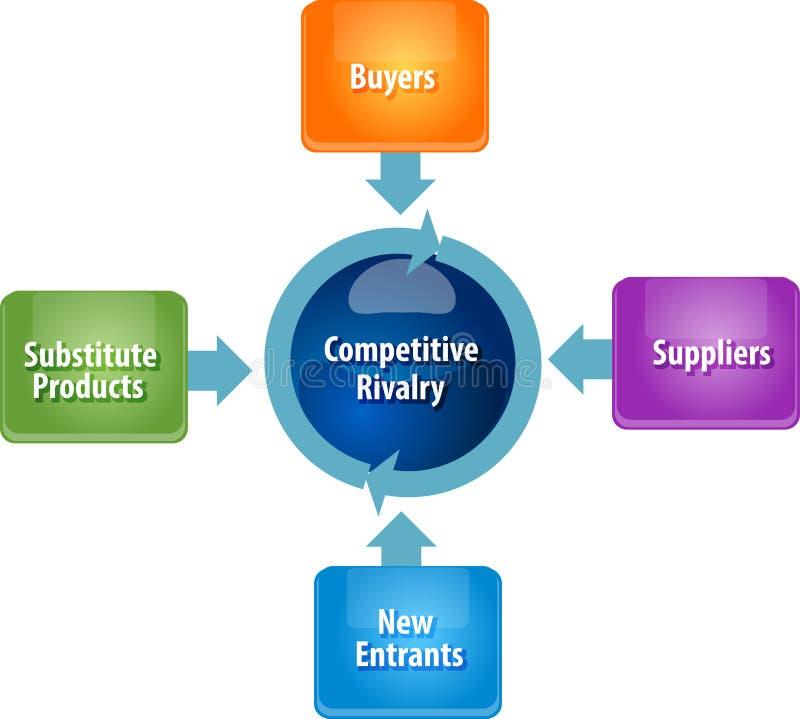 Rivalitätsgeschäfts-Diagrammillustration der wettbewerbsfähigen Kräfte lizenzfreie abbildung