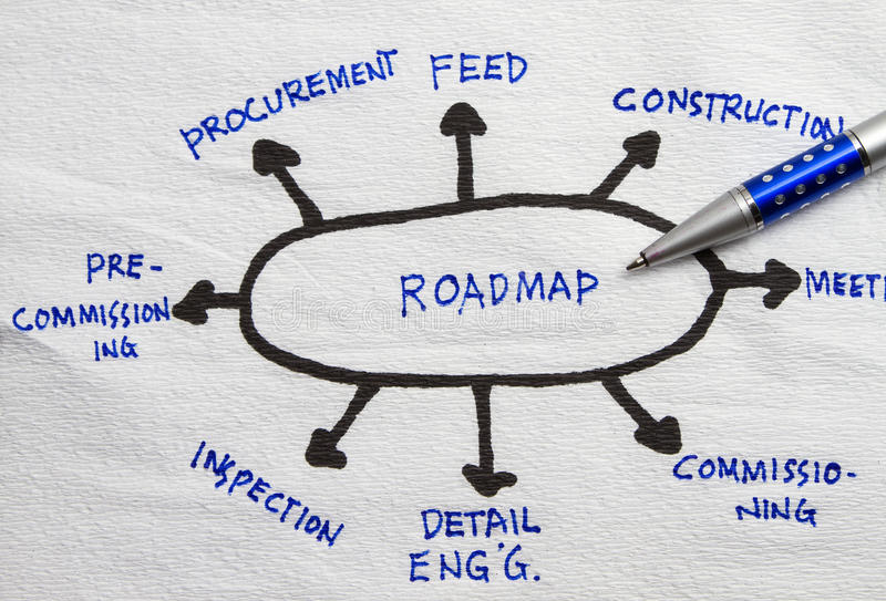 Roadmap planning. Roadmap and assorted words written in napkin abstract royalty free stock photo