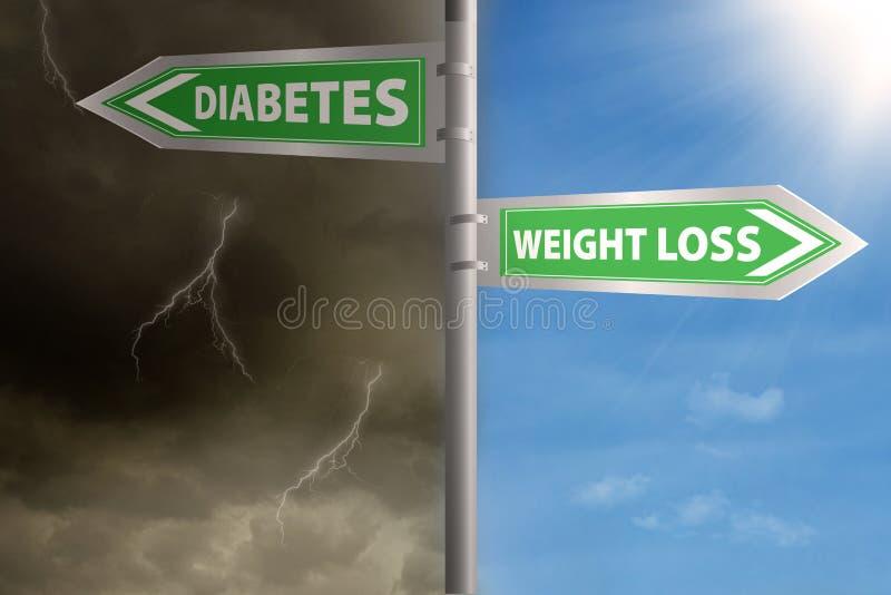 Roadsign к потере или диабету веса стоковое изображение