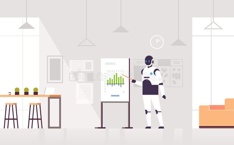 Robot die financiële grafiek op de raads robotachtige businessperson voorstellen die van de tikgrafiek presentatiekunstmatige int vector illustratie