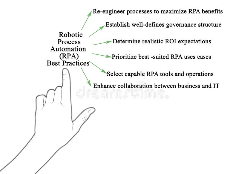 Robotic Process Automation Best Practices royalty free stock photo