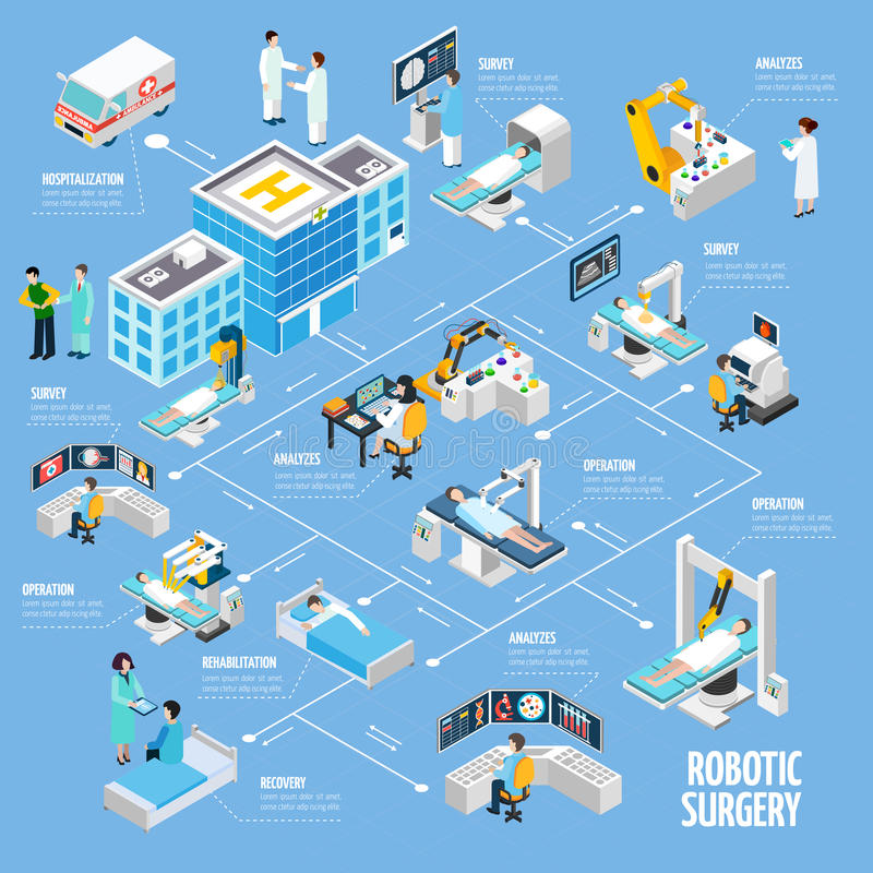 Robotic Surgery Isometric Flowchart Design. From hospitalization tests analyzes and operation to rehabilitation process abstract vector illustration vector illustration