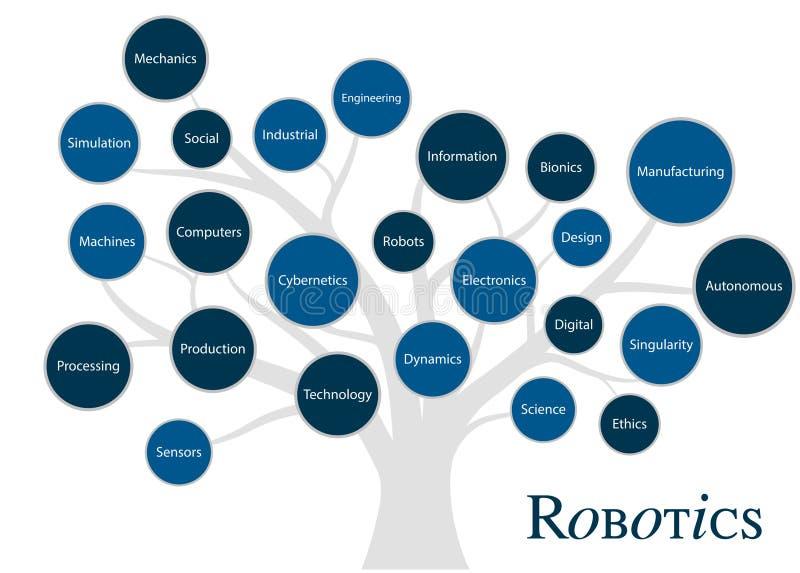 Robotics fundaments and concept tree. Disruptive technology of future stock photography