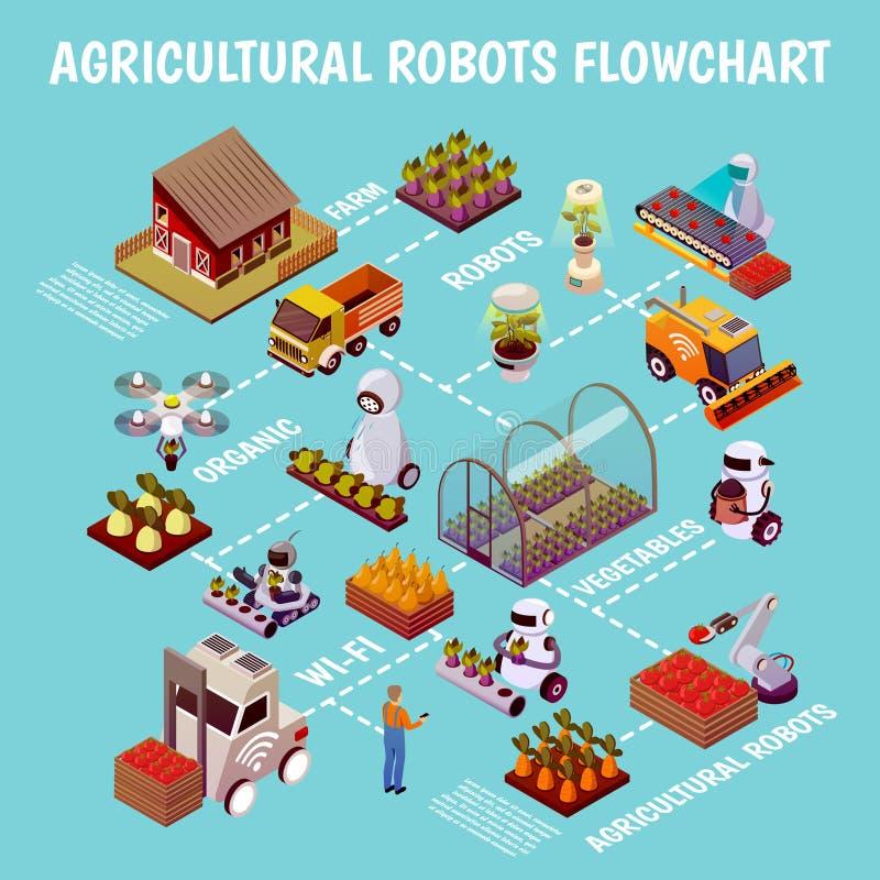 Robotised Husbandry Farm Flowchart vector illustration