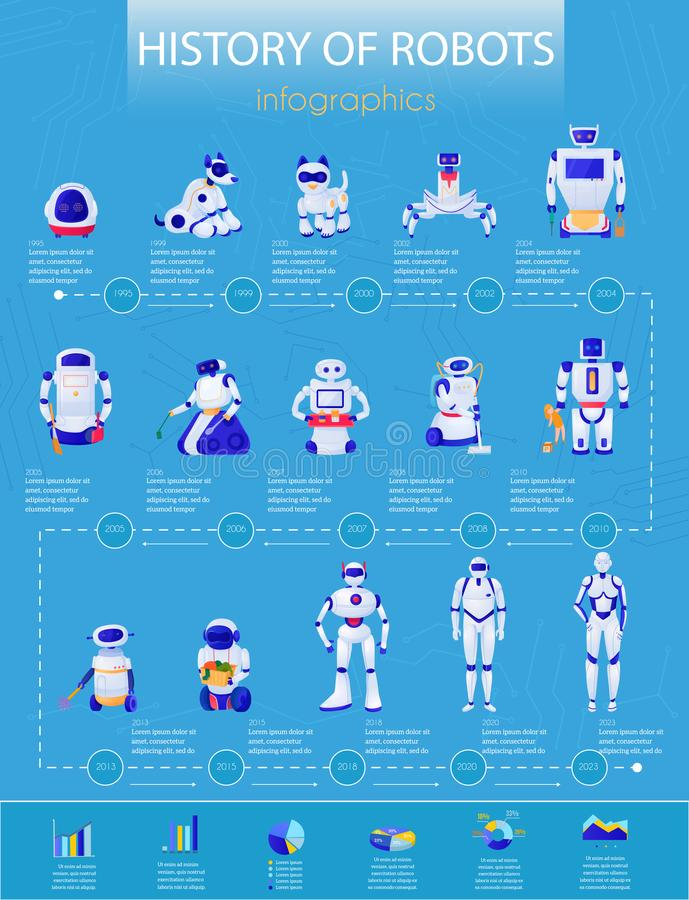 Robots History Infographics royalty free illustration