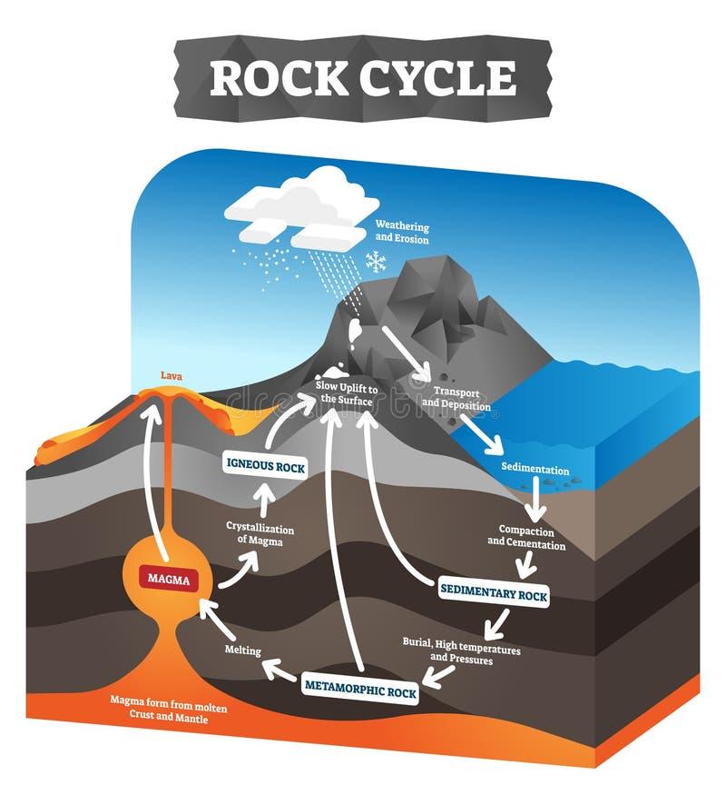 Rock cycle vector illustration. Educational labeled geology process scheme. vector illustration