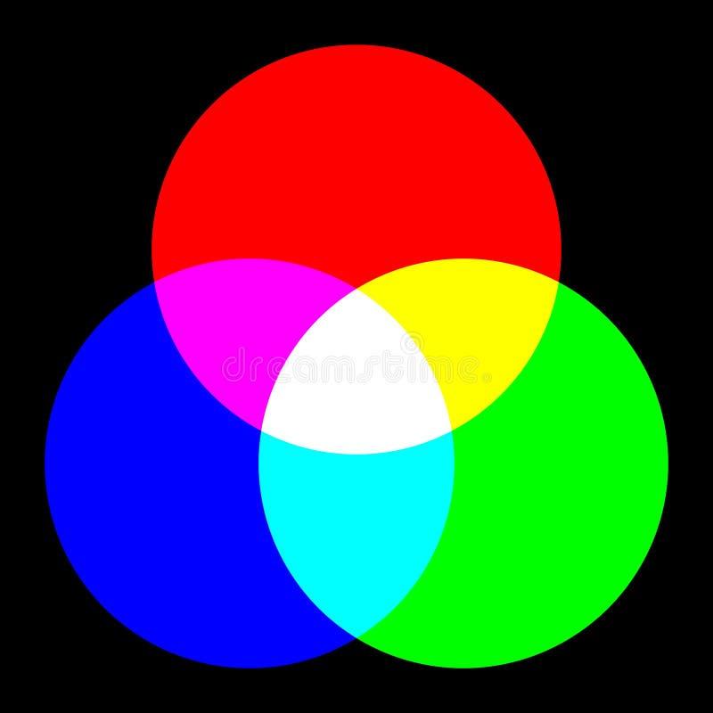 Roda de cor três ilustração stock