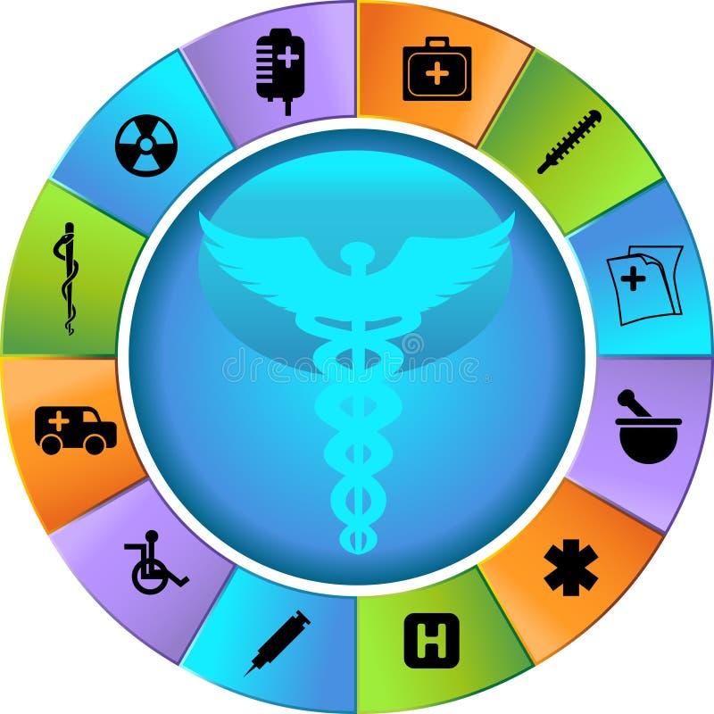 Roda dos cuidados médicos ilustração royalty free