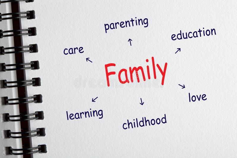 Rodzinny diagram z konceptualnymi słowami obrazy royalty free