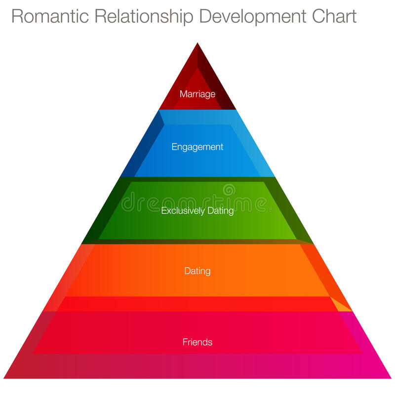 Romantic Relationship Chart Royalty Free Stock Photography
