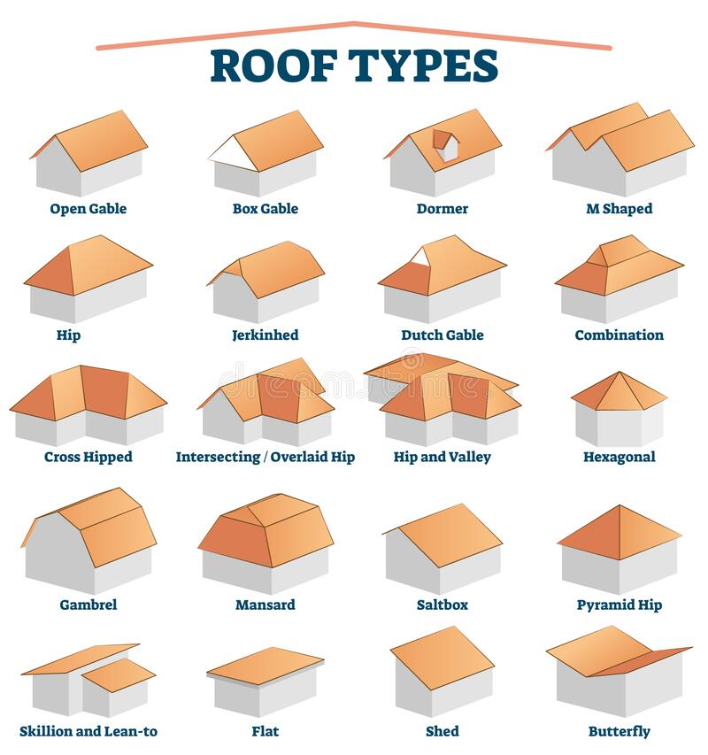 Free Roof Types Labeled Titles Collection With 3D Examples For House Building. Royalty Free Stock Photography - 197421557