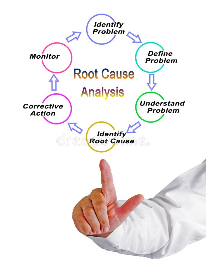 Free Root Cause Analysis Royalty Free Stock Photo - 143477965