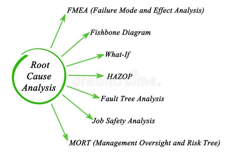 Root cause analysis stock image image of oversight mode 94355065 root cause analysis ccuart Images