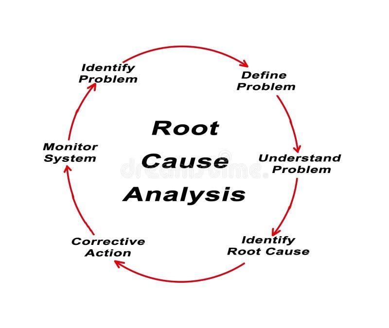 root cause analysis stock illustration  illustration of oversight