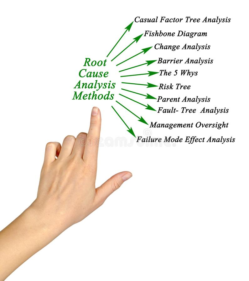 Root Cause Analysis Methods. Components of Root Cause Analysis Methods royalty free stock photo