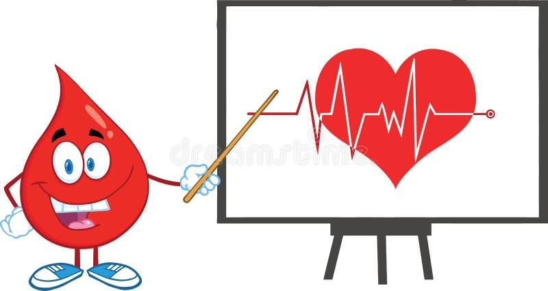 Roter Blutstropfen-Charakter mit dem Zeiger, der Ecg-Diagramm auf rotem Herzen darstellt vektor abbildung