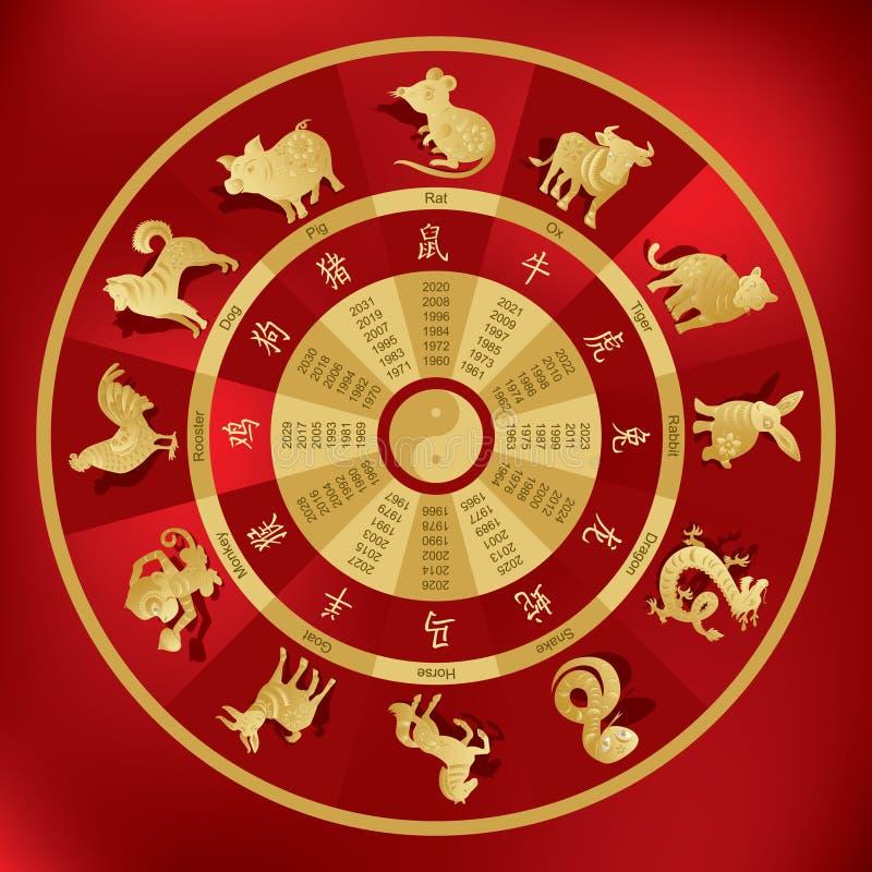 Roue chinoise de zodiaque avec douze animaux illustration de vecteur