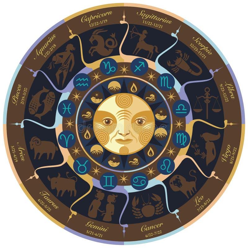 Roue d'horoscope illustration libre de droits