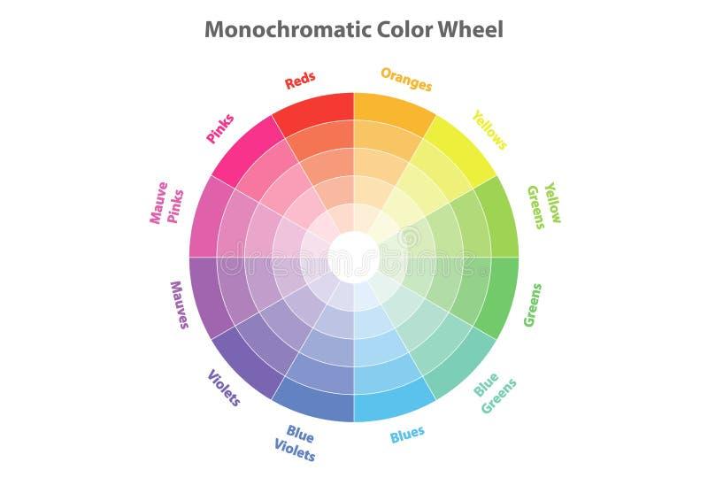 Roue de couleur monochromatique, théorie de modèle de couleurs, d'isolement illustration stock