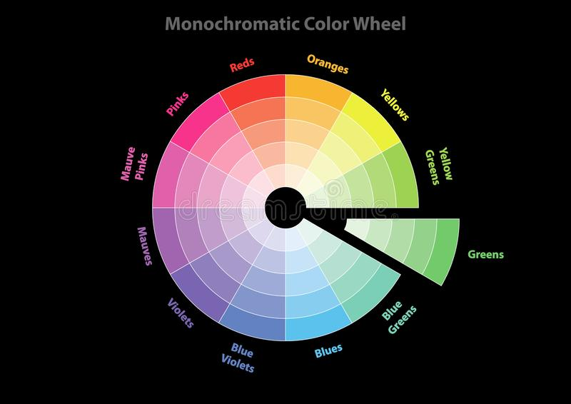 Roue de couleur monochromatique, th?orie de mod?le de couleurs, d'isolement illustration stock