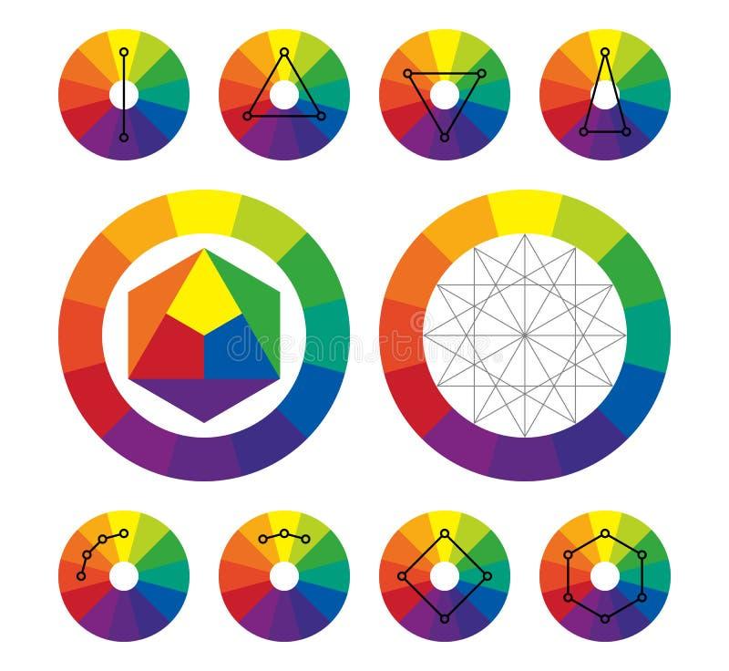 Roue de couleur, types de plans complémentaires de couleur illustration libre de droits